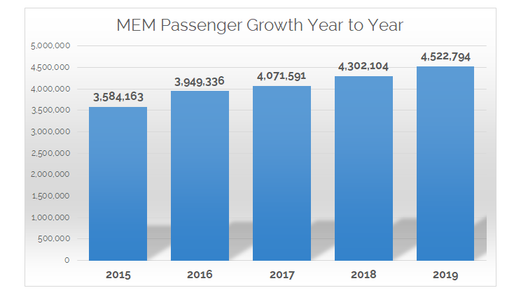 5 years pax growth chart august 2019