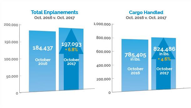 October 2017 enplanements and cargo chart