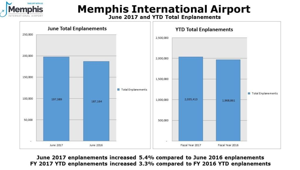 June 2017 enplanements chart